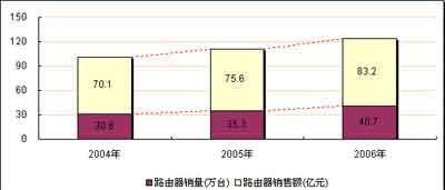 赛迪顾问:2006年中国路由器市场回顾与展望