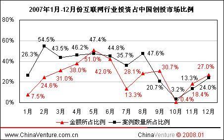 2.2.1.互联网行业投资热度继续回升