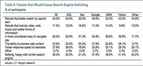 摩根大通:62%的网民会换用其它搜索引擎