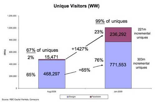 分析师预计Facebook全球用户数2011年超谷歌