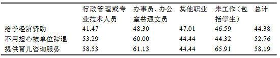 表8-1 职业分类与产假帮助(�G)
