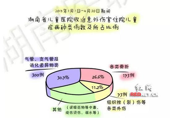 (湖南省儿童医院收治意外伤害儿童疾病种类比例图,时间:2015年1月1日至4月30日。)