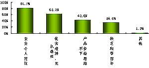 附图:对奶粉市场的评价