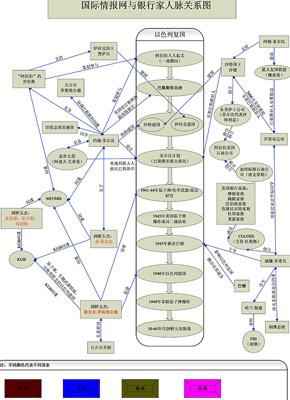 国际情报网与银行家人脉图
