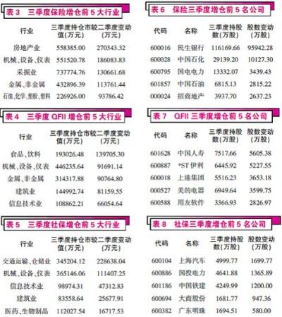 社保等三主力3季度增仓QFII新进建仓101只股