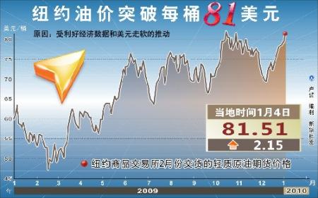 金融因素主导国际油价攀升