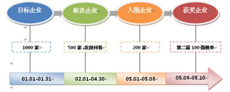 2010中国企业社会责任年会奖项评选流程