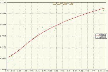 8月16日银行间国债收益率曲线图(图片来源:北方之星数码技术有限公司)