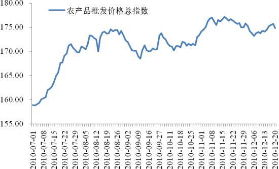 农产品价格批发总指数走势
