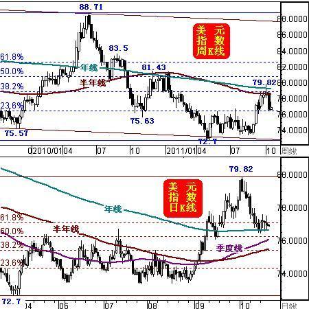 美元指数日K线图、周K线图