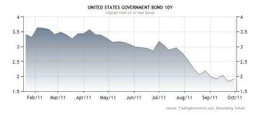 美国10年期国债收益率