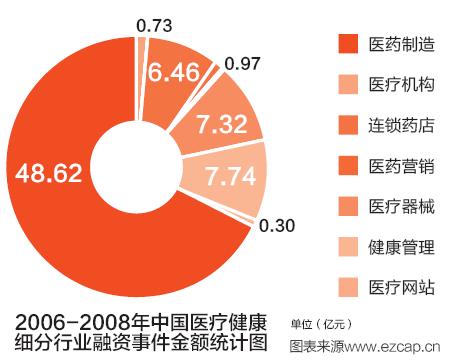 2006-2008年中国医疗健康细分行业融资事件金额统计图