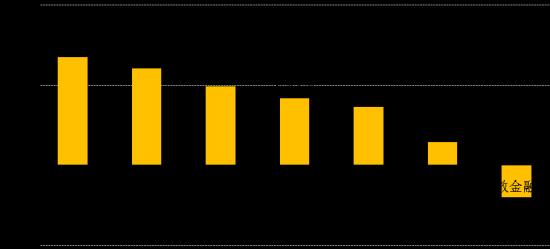 世界各主要股指周涨跌幅