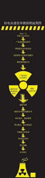 核电站建设审批简明流程图