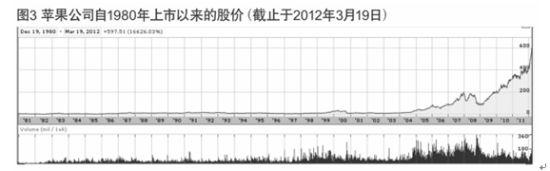 图3 苹果股价的第三波上涨行情。