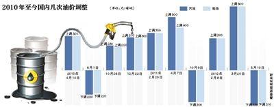 2010年至今国内几次油价调整
