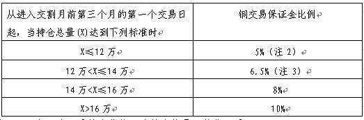 注:1.X表示某一月份合约的双边持仓总量,单位:手。