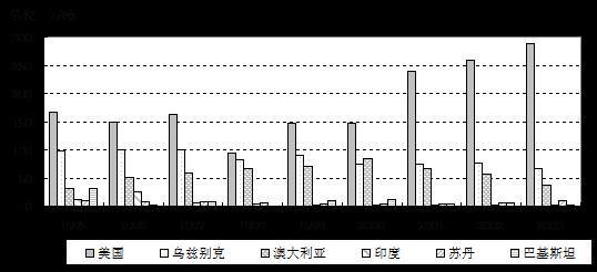 图九:世界棉花主要出口国进口量对比图��
