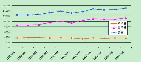 数据来源:国际糖业组织(05/06榨季数据为预测值)制图:郑州商品交易所