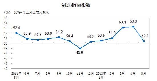 图为2011年5月至2012年5月PMI走势图。(资料图片)