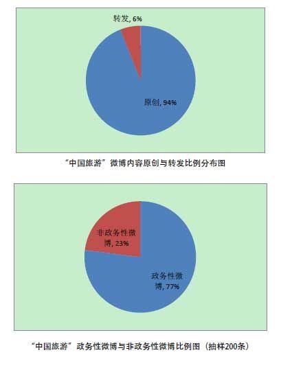 """""""中国旅游""""微博内容原创为94%,政务性内容占77%"""