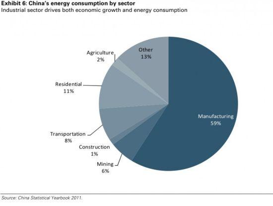图5 中国各行业能源消费