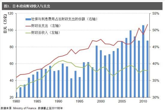 日本政府财政收入与支出