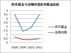 货币基金与活期存款历史收益比较