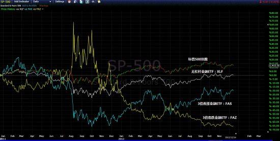 (图三)不同杠杆ETF股价走势比较