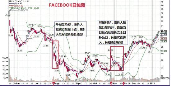 FB在2012Q2季报公布后放量跳空大跌后的股价