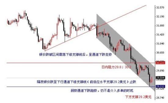 皇仁投资:金银交投重心下移 技术面仍然偏弱