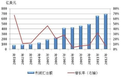 2012年中国跨境资金流动监测报告