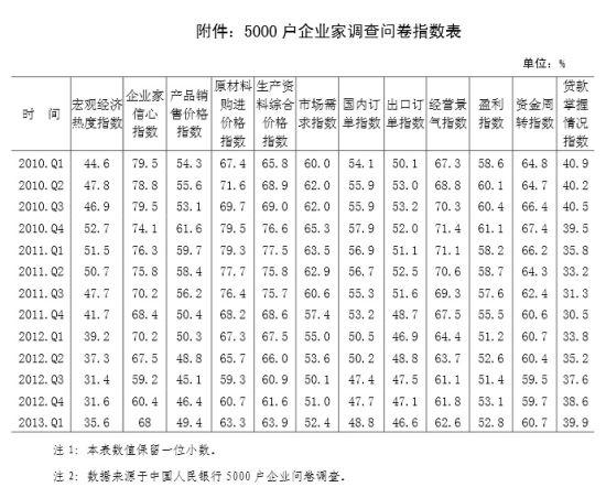 附件:5000 户企业家调查问卷指数表。