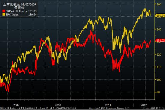 伯克希尔公司股价涨幅不及大盘