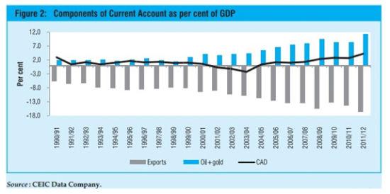 印度持续井喷的黄金进口严重拖累了印度的经常帐目赤字。