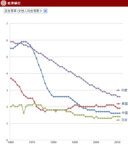 人口最多的国家_发展中国家人口数