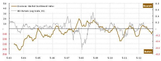 图表2:海外市场情绪高涨,不利于中国海外市场