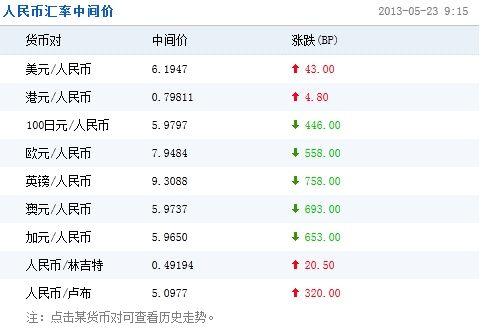 人民币兑美元中间价小幅走低 兑日元大涨446点