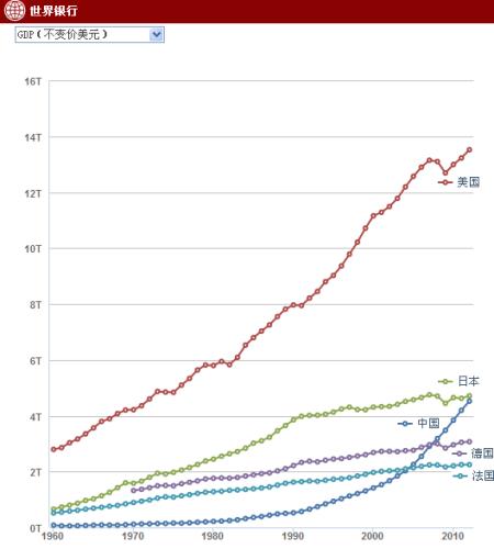 当前gdp_中国目前GDP排前十名是哪个省份