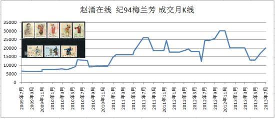 (成交数据来自赵涌在线)