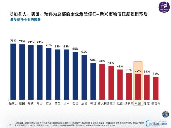 图示:2013《爱德曼全球信任调查》报告就总部所在国国际企业与所获信任值评比的比较图。总部设在中国的国际公司信任值仅为35%,加拿大位居榜首达76%。