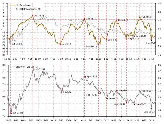焦点图表1:周五的盘中逆转 (虽因一个交易失误所引致)其实并不太罕有,而且类似的逆转大多集中在市场底部。