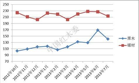 2013年7月中国进口红木综合价格指数(IHPI)