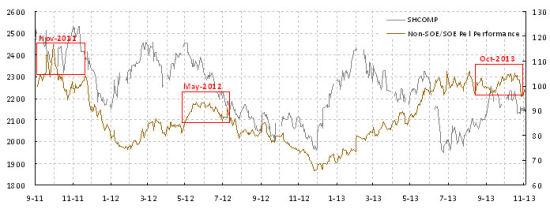 焦点图表1:民企板块大幅跑赢国企板块,显示市场对三中全会的过于殷切的期望和市场的阻力