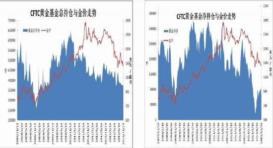 北京中期:贵金属加速下挫关注前低点支撑