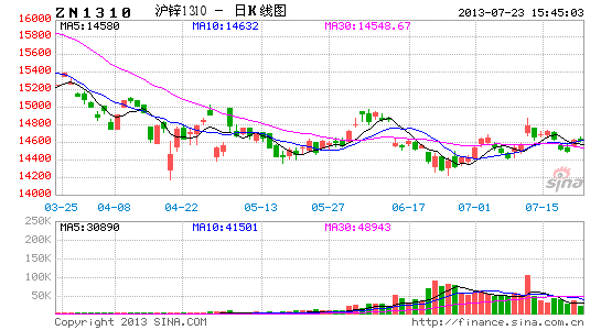华联期货:沪锌震荡筑底 后市反弹仍可望