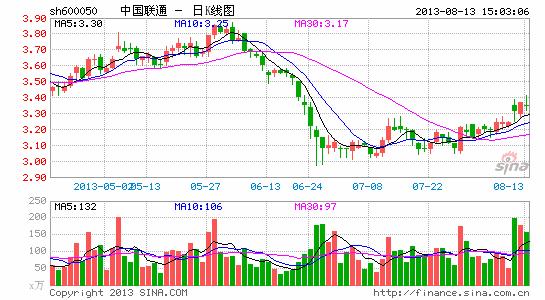 中国联通:3g业务发展势头良好 股票 股市 个股