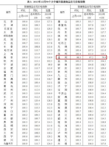 2013年12月70个大中城市新建商品住宅价格指数
