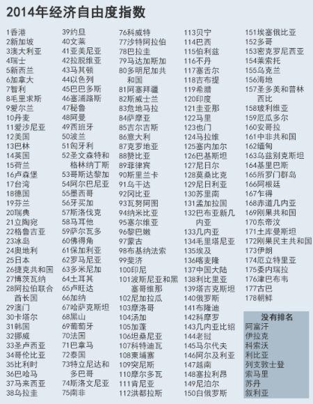 全球经济自由度指数中国香港拔头...