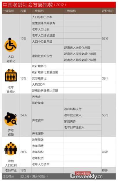 中国老龄社会发展指数(2012)
